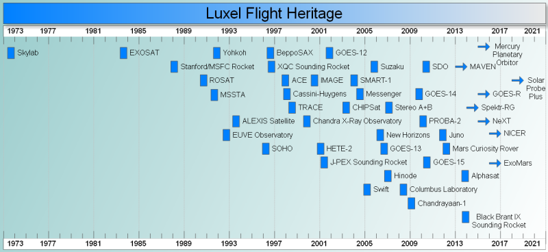 Luxel Flight Heritage 2013